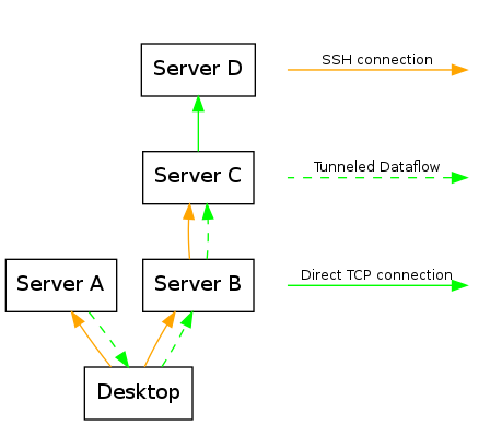Diagram of a complex SSH forwarding situation